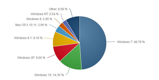 Windows Podiel Marec 2016
