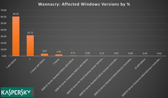 WannaCry kaspersky